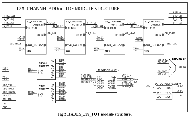 128-channel AddOn TOF module structure