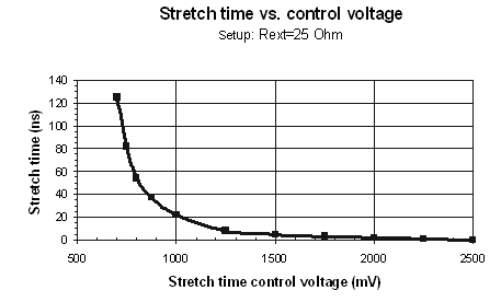 stretch time vs control voltage