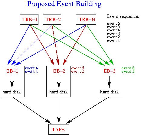 parallel Event Building scheme