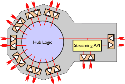 An extended streaming API included inside a hub